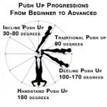 Progressive Loading Weight Lifting