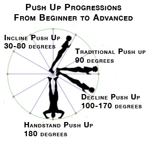 progressive loading weight lifting, best crossfit gloves, incline push ups