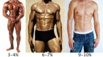 How Low Can You Go | Body Fat Percentage Men